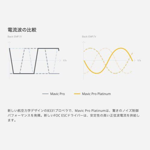 電流波の比較