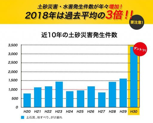2018年の災害数は過去平均の3倍